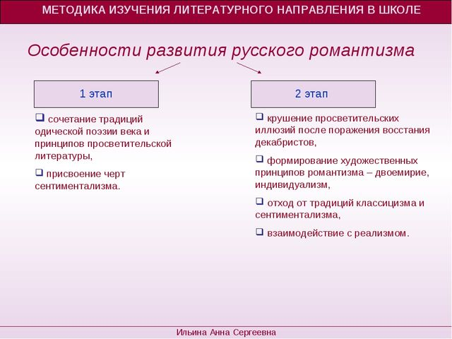 Особенности развития русского романтизма МЕТОДИКА ИЗУЧЕНИЯ ЛИТЕРАТУРНОГО НАП...