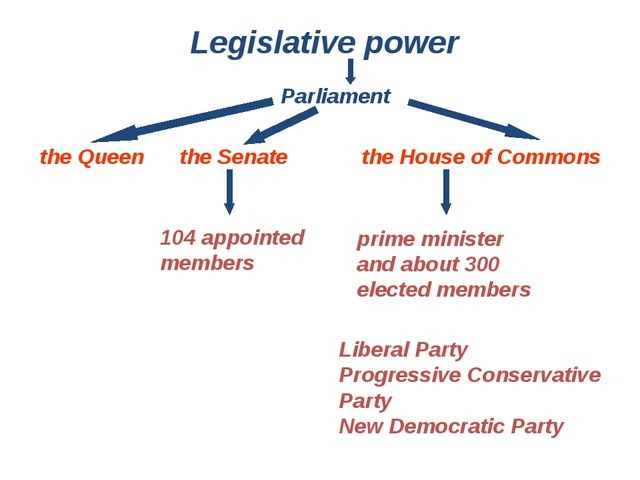 the Queen the Senate Legislative power Parliament the House of Commons 104 ap...