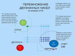 ПЕРЕМНОЖЕНИЕ ДВУЗНАЧНЫХ ЧИСЕЛ на примере 13*15 ЕДИНИЦЫ 15 ДЕСЯТКИ 8 1 8+1=9 1