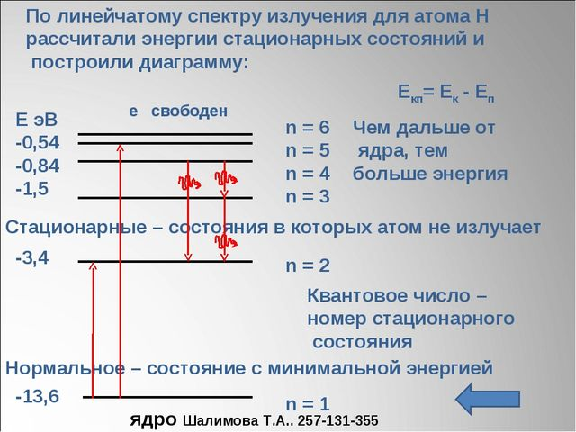 По линейчатому спектру излучения для атома Н рассчитали энергии стационарных...