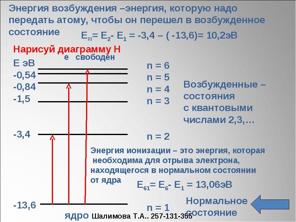 n = 6 n = 5 n = 4 n = 3 n = 2 n = 1 Е эВ -0,54 -0,84 -1,5 -3,4 -13,6 Возбужд...