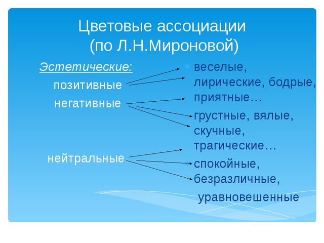 Цветовые ассоциации (по Л.Н.Мироновой) Эстетические: позитивные негативные не...