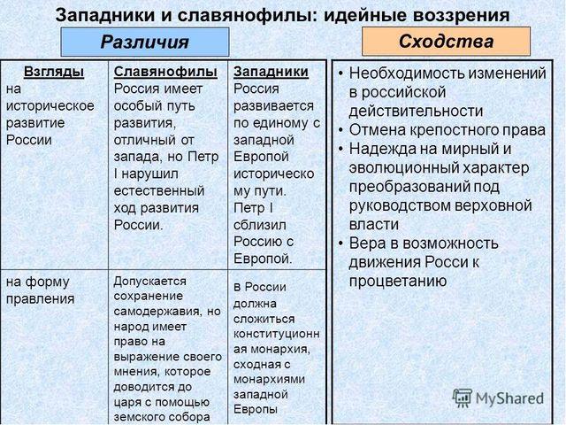 Славянофилы и западники 40 50 х годов 19 века о целях и задачах воспитания