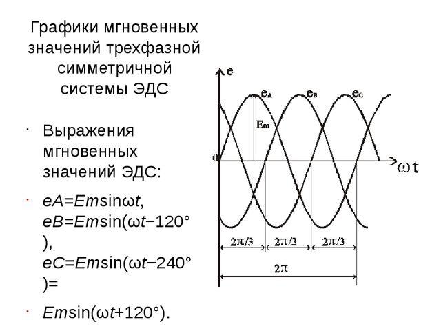 Графики мгновенных значений трехфазной симметричной системы ЭДС Выражения мгн...