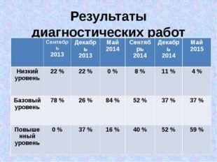 Результаты диагностических работ 1 - 2 класс Сентябрь 2013 Декабрь 2013 Май 2