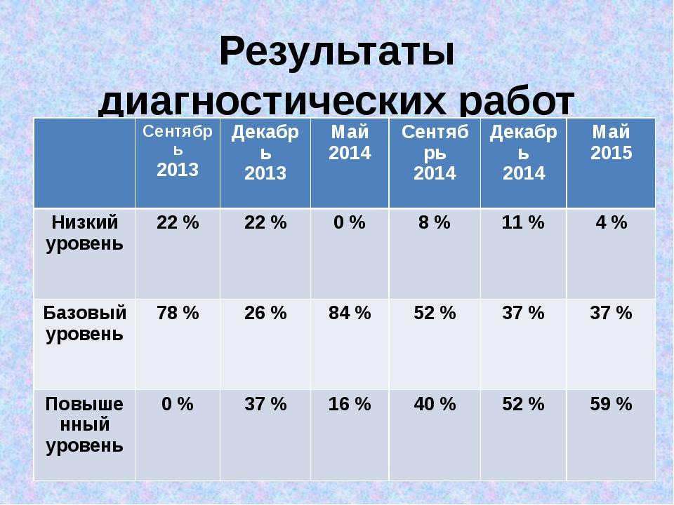 Результаты диагностических работ 1 - 2 класс Сентябрь 2013 Декабрь 2013 Май 2...