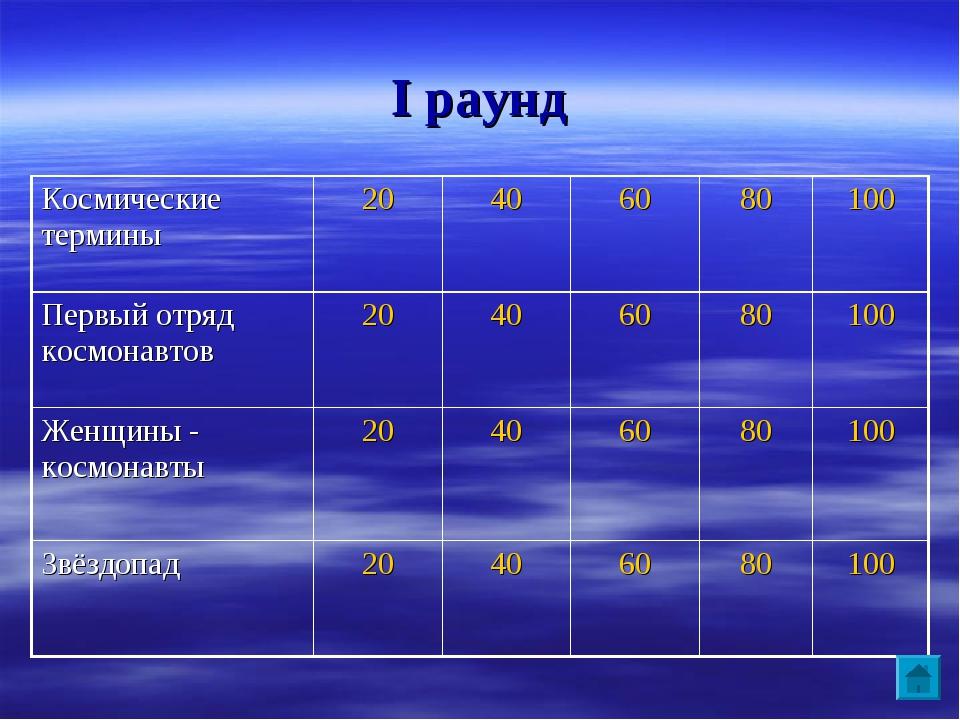 I раунд Космические термины20 406080100 Первый отряд космонавтов20 40...