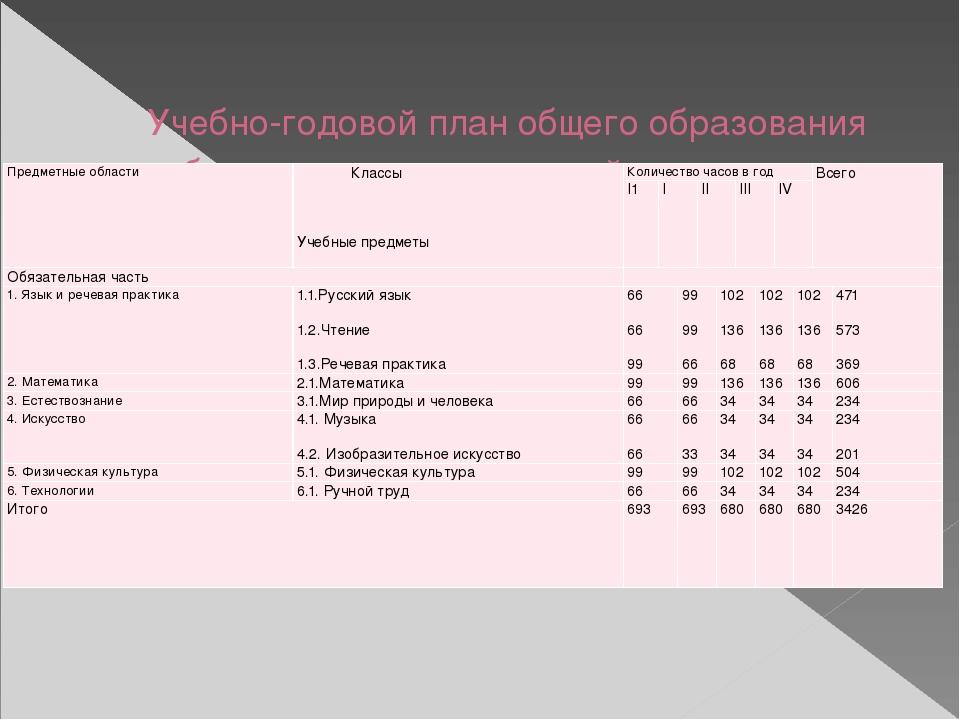 Учебно-годовой план общего образования обучающихся с умственной отсталостью (...
