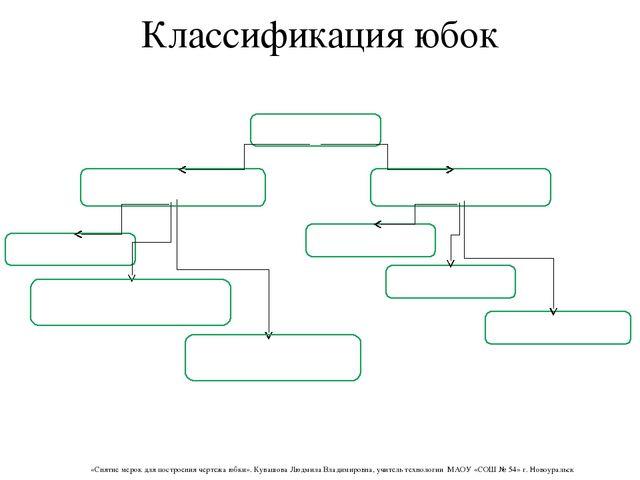 Классификация юбок «Снятие мерок для построения чертежа юбки». Кувашова Людми...
