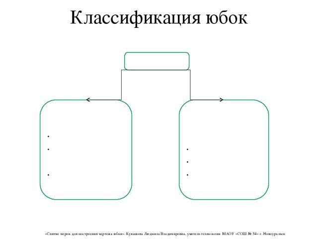 Классификация юбок Юбки По силуэту прямые, расширенные книзу, зауженные книзу...