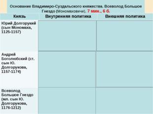 Основание Владимиро-Суздальского княжества. Всеволод Большое Гнездо (Мономах