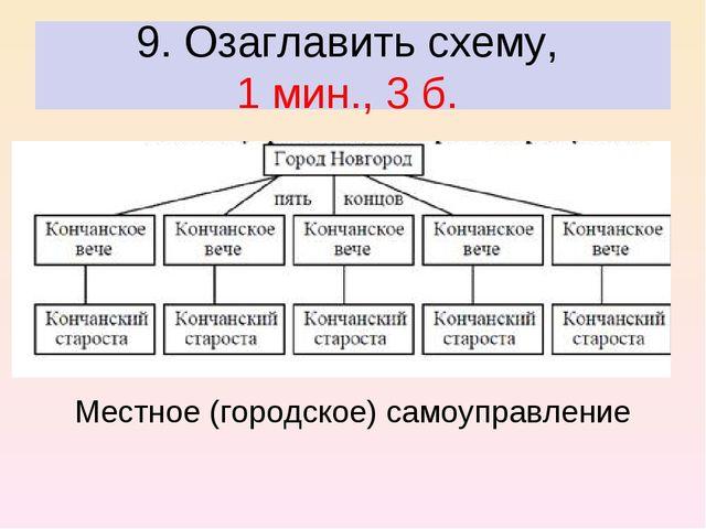 9. Озаглавить схему, 1 мин., 3 б. Местное (городское) самоуправление