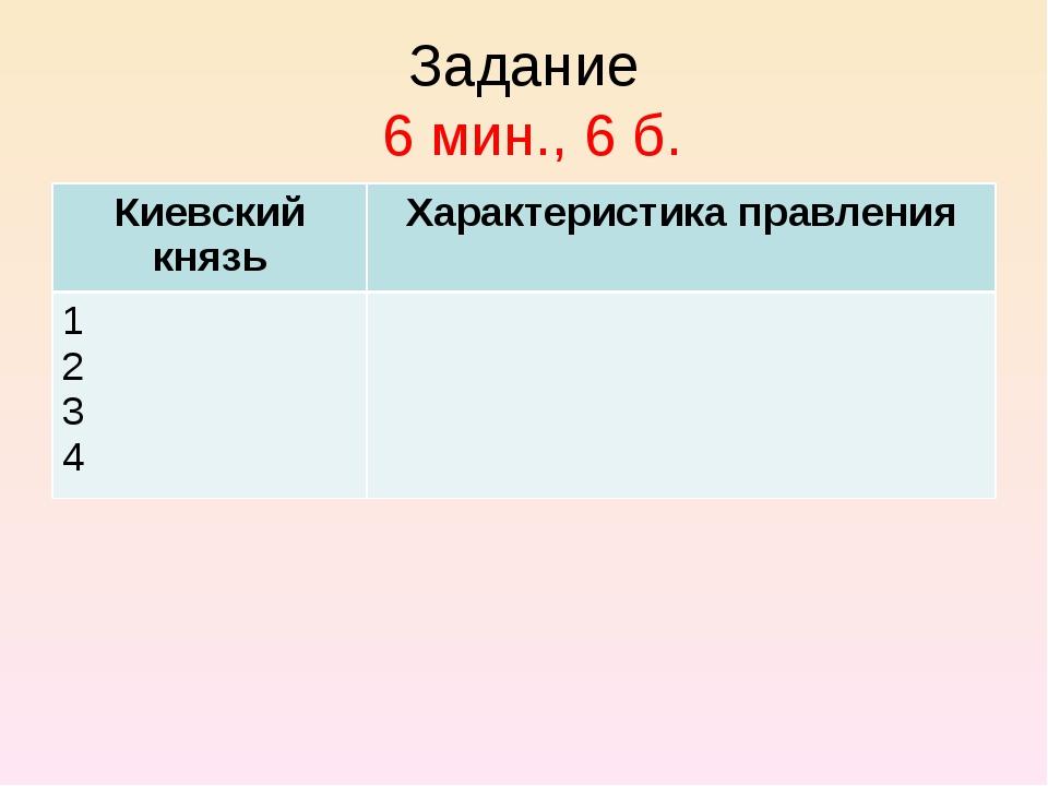 Задание 6 мин., 6 б. Киевский князьХарактеристика правления 1 2 3 4