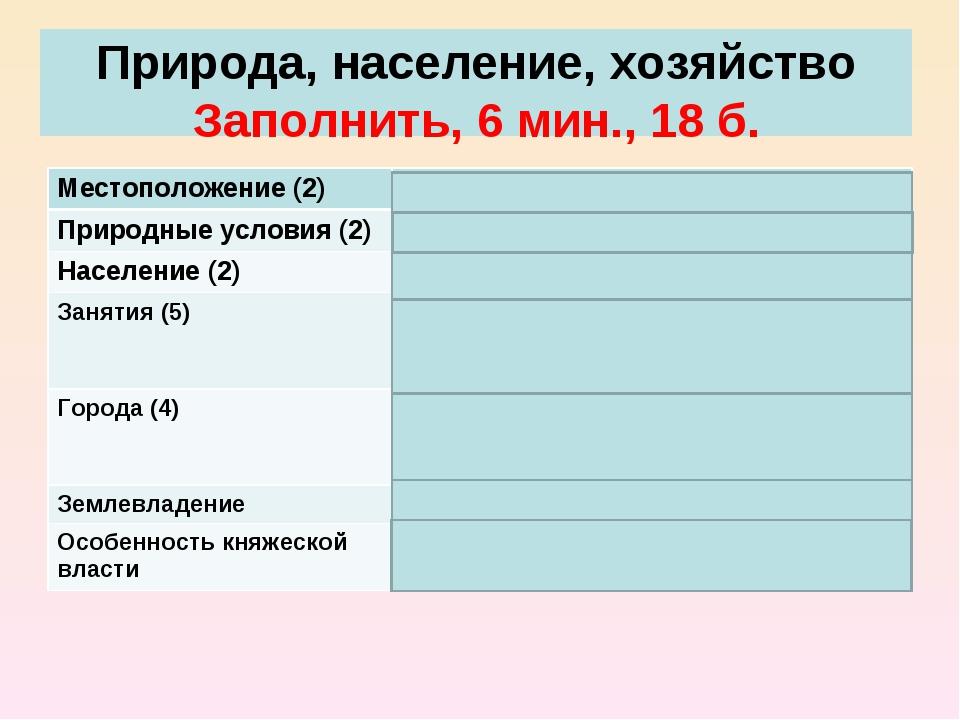 Природа, население, хозяйство Заполнить, 6 мин., 18 б. Местоположение (2)Се...