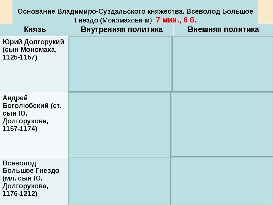 Основание Владимиро-Суздальского княжества. Всеволод Большое Гнездо (Мономах...
