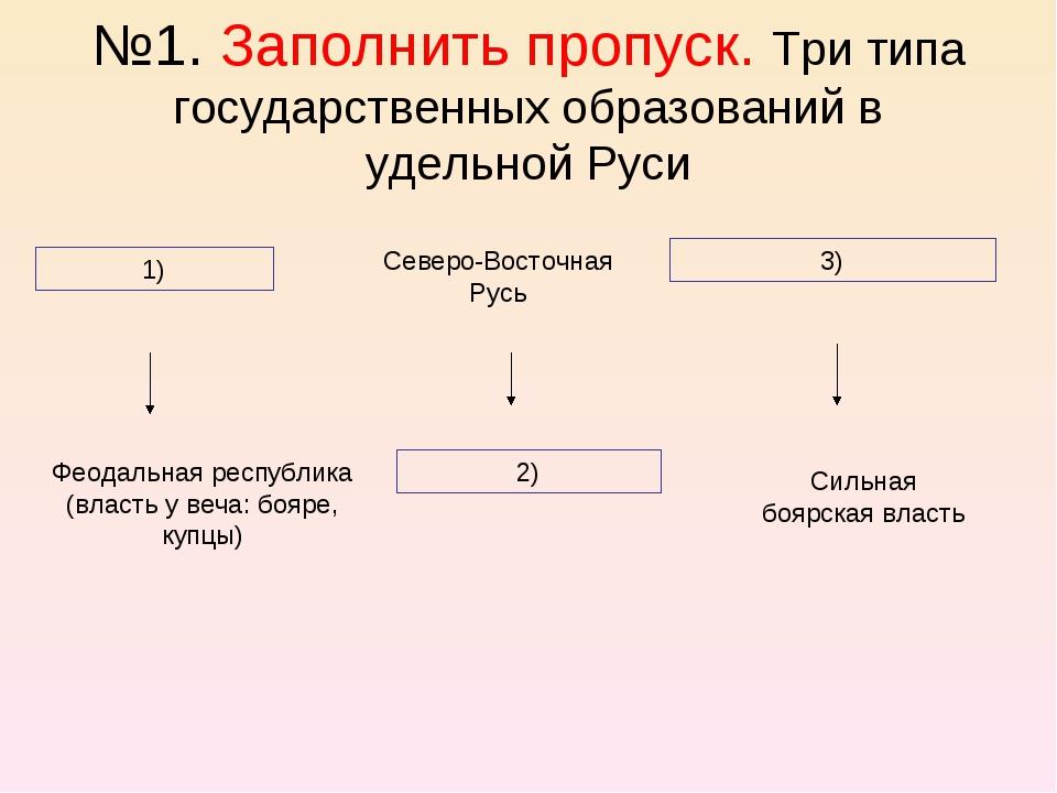 №1. Заполнить пропуск. Три типа государственных образований в удельной Руси 1...