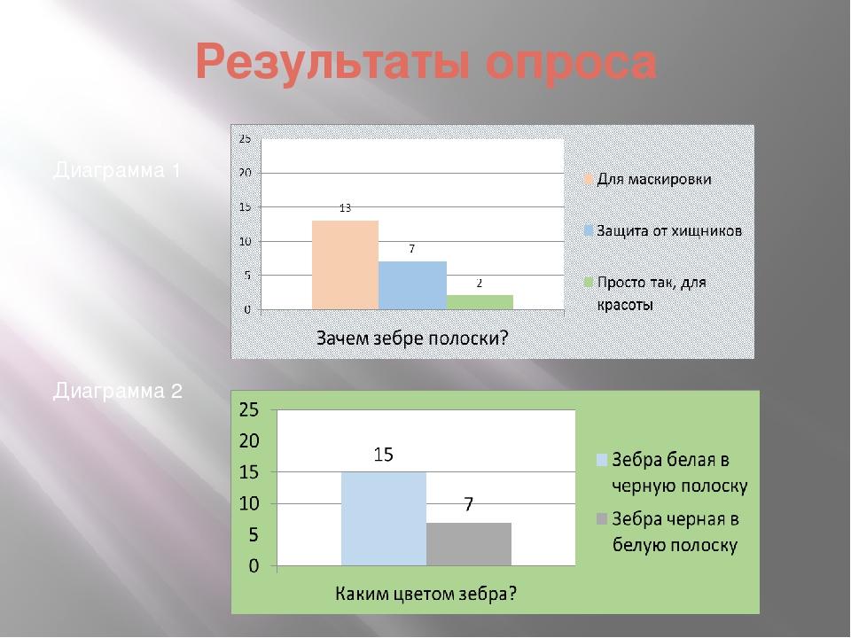 Результаты опроса Диаграмма 1 Диаграмма 2