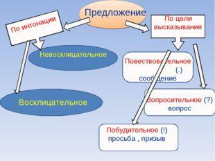 Предложение По цели высказывания Повествовательное (.) сообщение Вопросительн