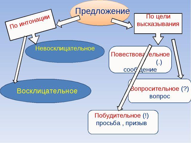 Предложение По цели высказывания Повествовательное (.) сообщение Вопросительн...