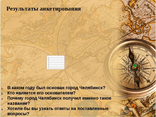 Результаты анкетирования В каком году был основан город Челябинск? Кто являе...