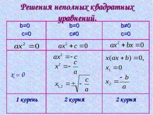 Решения неполных квадратных уравнений.  x = 0 b=0 c=0b=0 c≠0b≠0 c=0