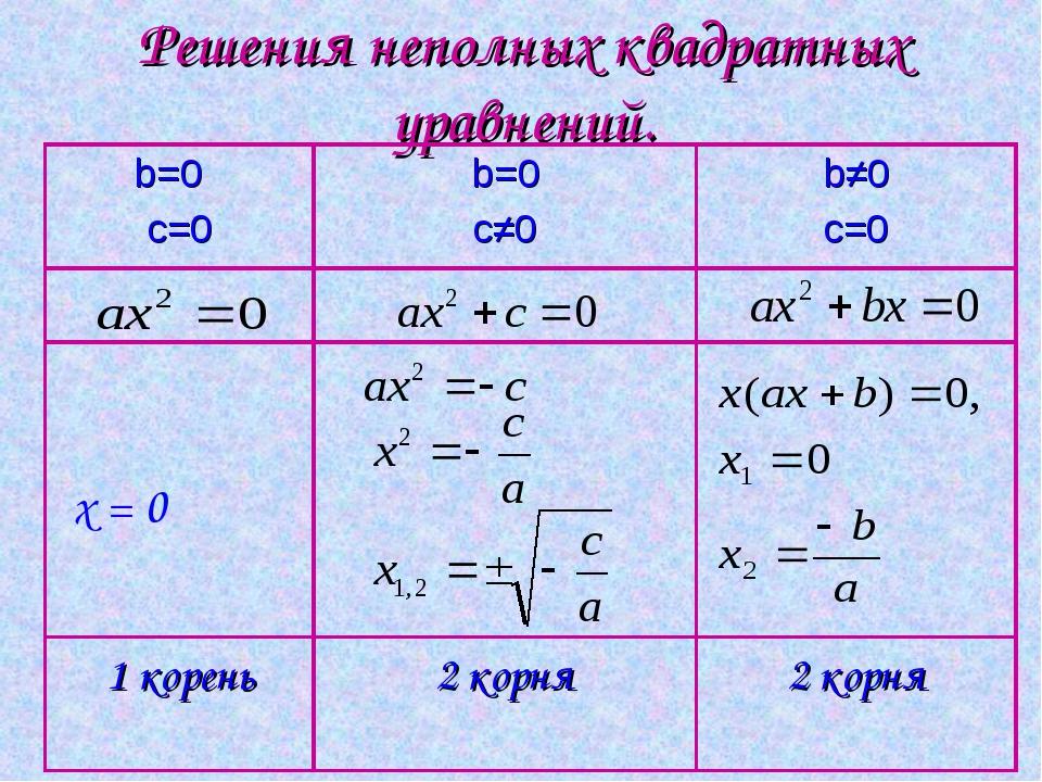 Решения неполных квадратных уравнений.  x = 0 b=0 c=0b=0 c≠0b≠0 c=0...