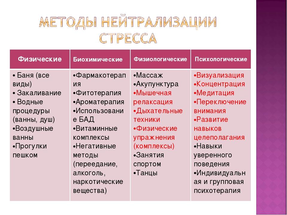 ФизическиеБиохимическиеФизиологическиеПсихологические Баня (все виды) Зака...