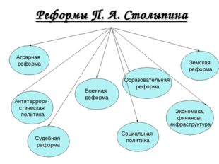 Реформы П. А. Столыпина Аграрная реформа Образовательная реформа Земская рефо