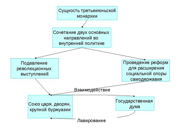 Сущность третьеиюньской монархии Сочетание двух основных направлений во внутр...