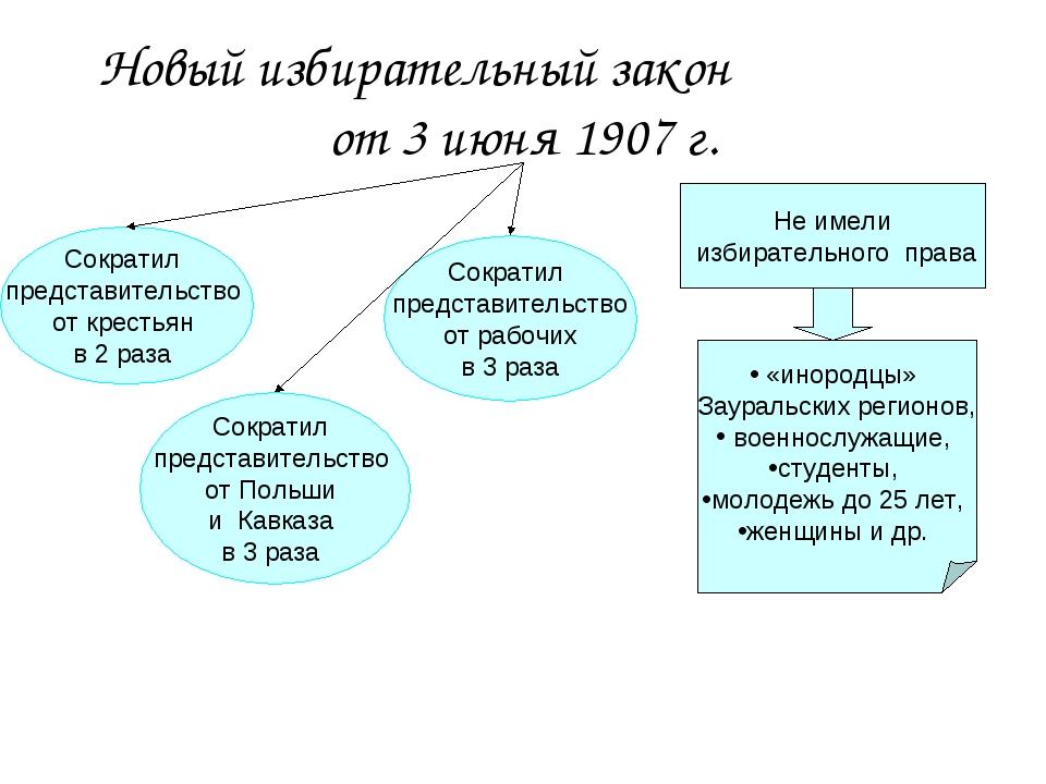 Новый избирательный закон от 3 июня 1907 г. Сократил представительство от кре...