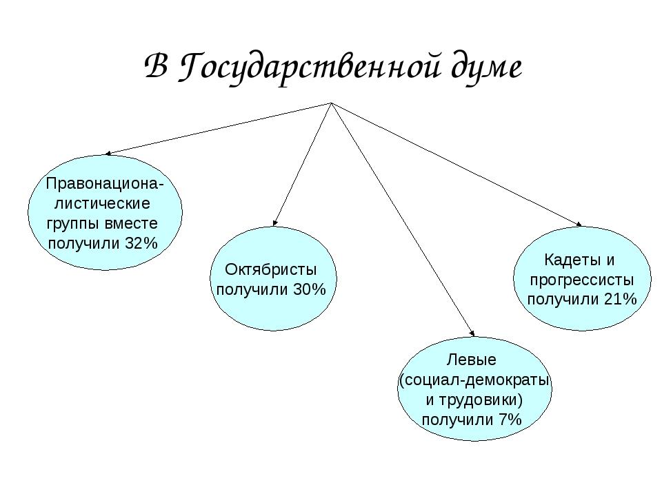 В Государственной думе Октябристы получили 30% Правонациона- листические груп...