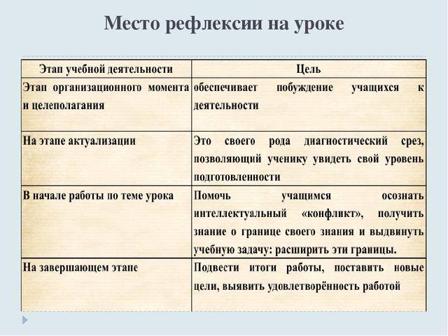 Место рефлексии на уроке