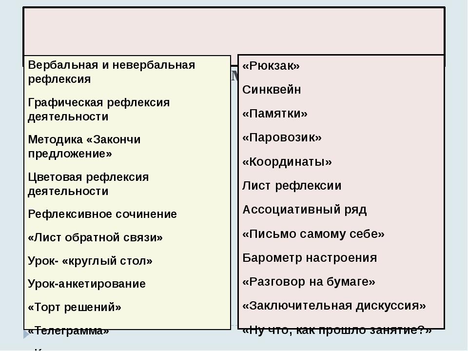 Методы и формы рефлексии: Вербальная и невербальная рефлексия Графическая ре...