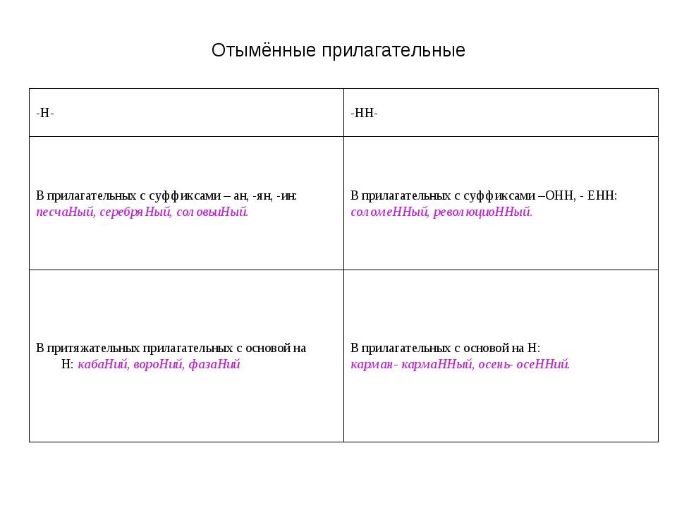 Отымённые прилагательные Н- и -НН- в отымённых прилагательных -Н--НН- В прил...