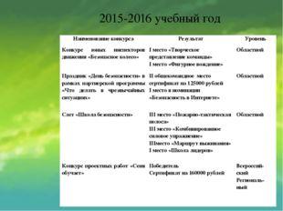 2015-2016 учебный год Наименование конкурса Результат Уровень Конкурс юных ин