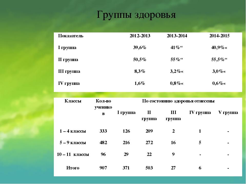 Группы здоровья Показатель 2012-2013 2013-2014 2014-2015 Iгруппа 39,6% 41%↗ 4...