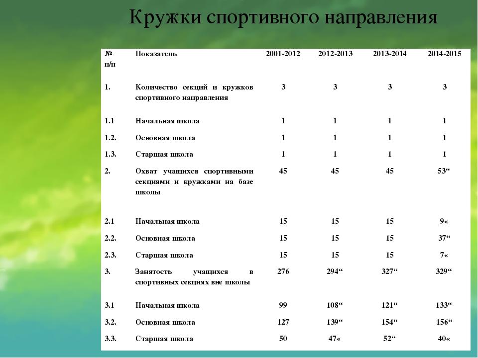Кружки спортивного направления № п/п Показатель 2001-2012 2012-2013 2013-2014...
