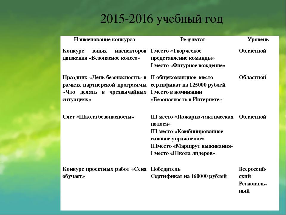2015-2016 учебный год Наименование конкурса Результат Уровень Конкурс юных ин...