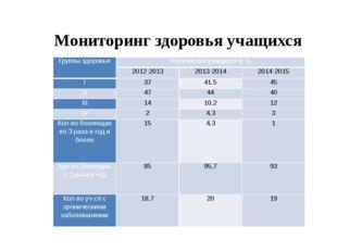 Мониторинг здоровья учащихся Группы здоровья Количество учащихся в % 2012-201