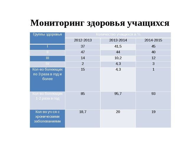 Мониторинг здоровья учащихся Группы здоровья Количество учащихся в % 2012-201...