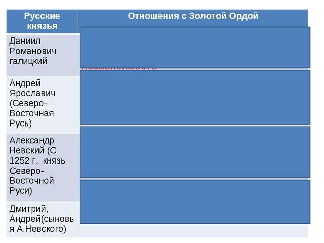 Русские князьяОтношения с Золотой Ордой Даниил Романович галицкийСоюз с Вен...