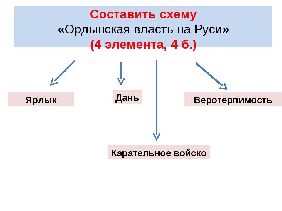 Составить схему «Ордынская власть на Руси» (4 элемента, 4 б.) Ярлык Дань Вер...