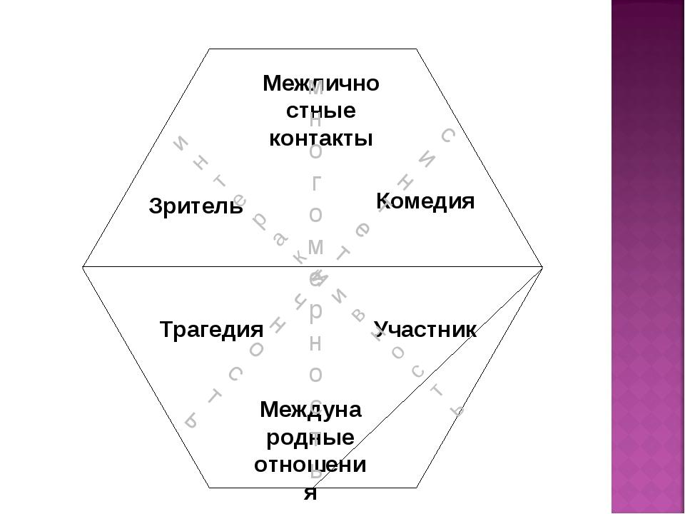 Межличностные контакты Международные отношения Зритель Участник Комедия Траге...
