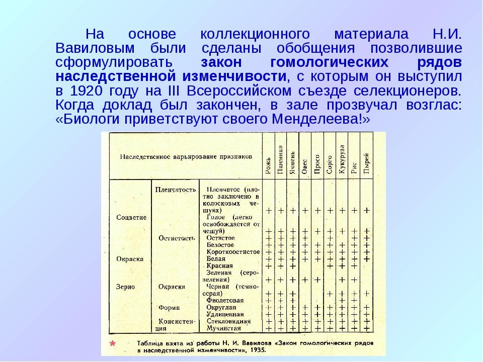 На основе коллекционного материала Н.И. Вавиловым были сделаны обобщения по...