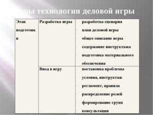 Этапы технологии деловой игры Этап подготовки Разработка игры разработка сцен
