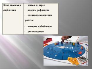 Этап анализа и обобщения вывод из игры анализ, рефлексия оценка и самооценка