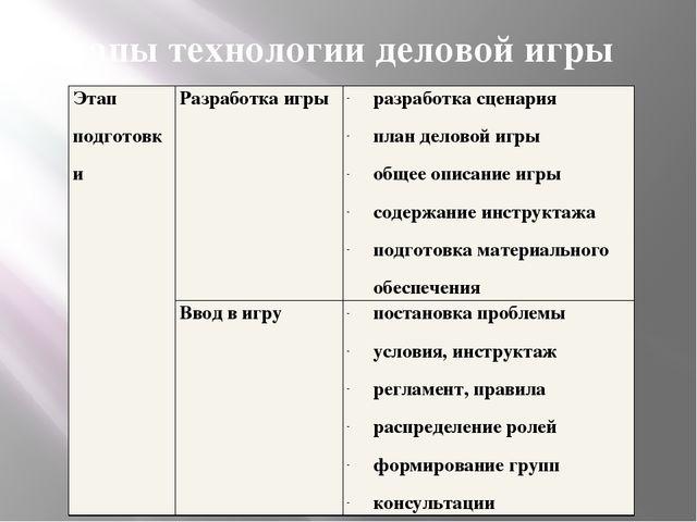 Этапы технологии деловой игры Этап подготовки Разработка игры разработка сцен...