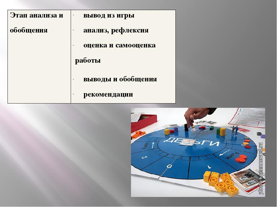 Этап анализа и обобщения вывод из игры анализ, рефлексия оценка и самооценка...