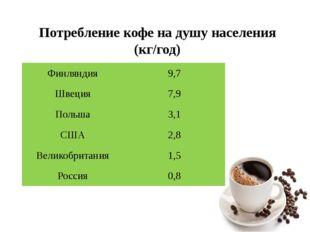 Потребление кофе на душу населения (кг/год) Финляндия 9,7 Швеция 7,9 Польша 3