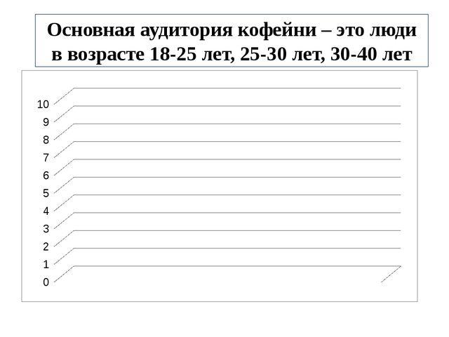 Основная аудитория кофейни – это люди в возрасте 18-25 лет, 25-30 лет, 30-40...